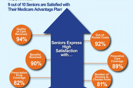 Medicare Advantage: High Satisfaction, Better Quality Care Infographic