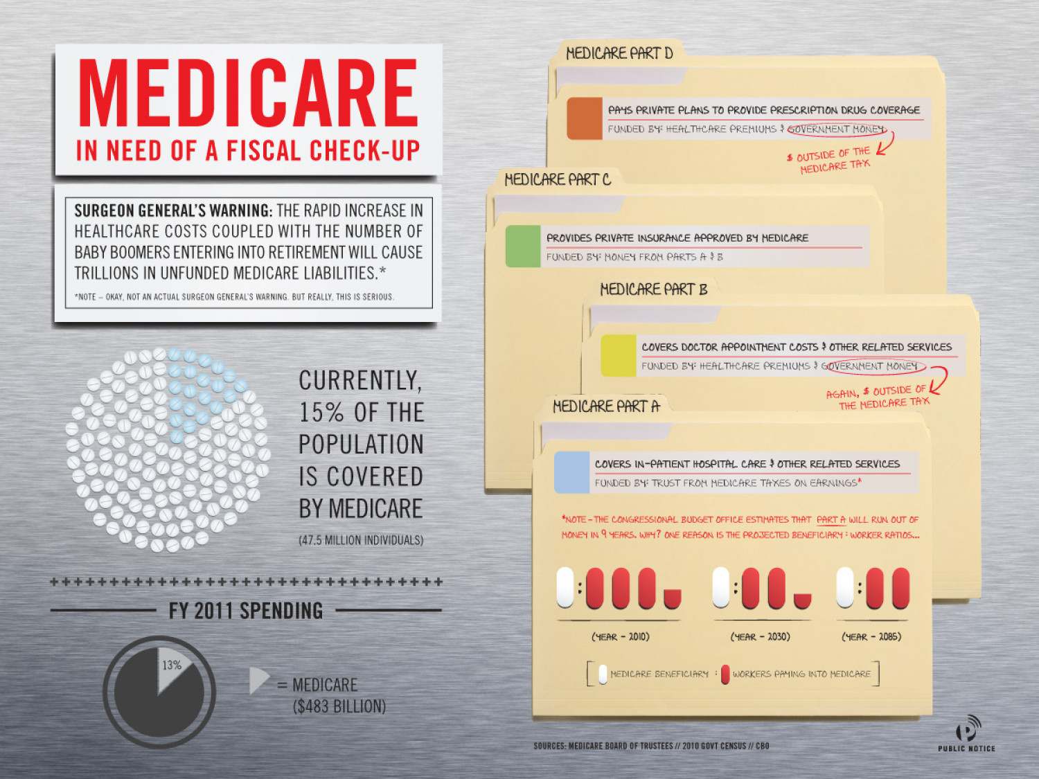Medicare: In Need of a Fiscal Check-Up Infographic