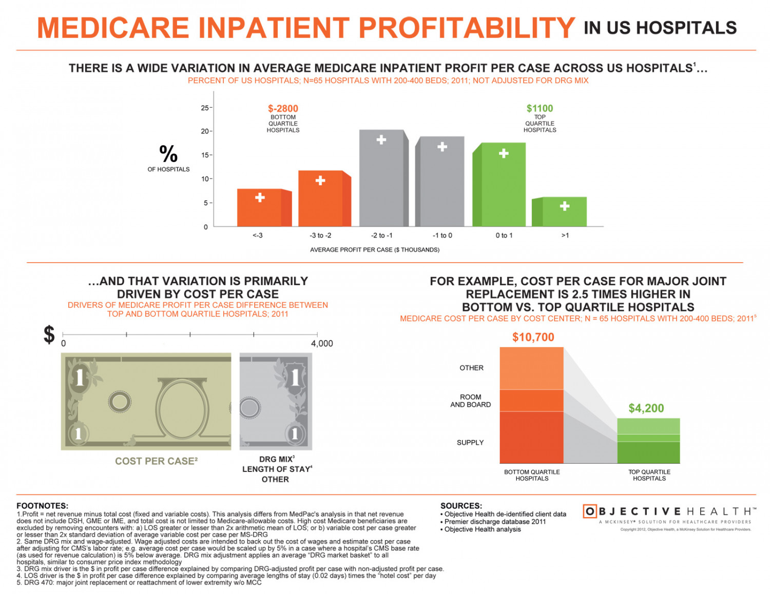 Medicare Inpatient Profitability in US Hospitals Infographic