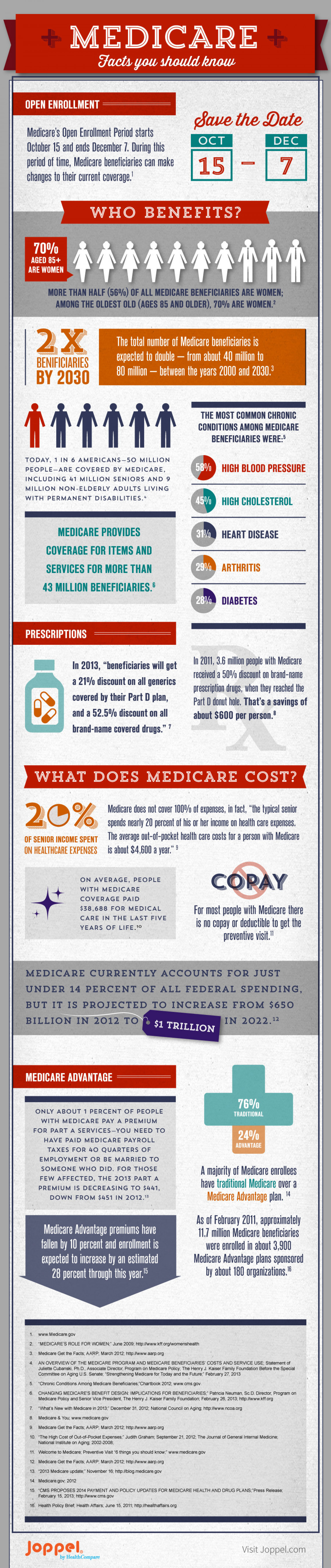 Medicare Insurance Facts Infographic