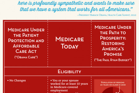 Medicare  Infographic