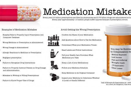 Medication Mistakes Infographic