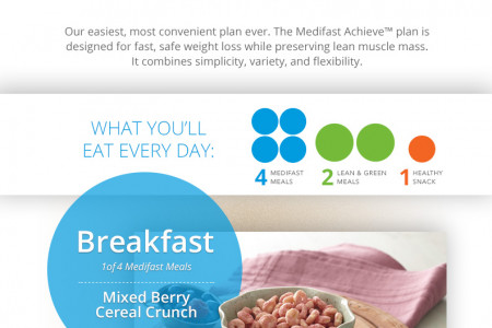 Medifast Achieve Infographic