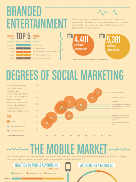 Medium Matters: What Is The Most Effective Ad Media Infographic
