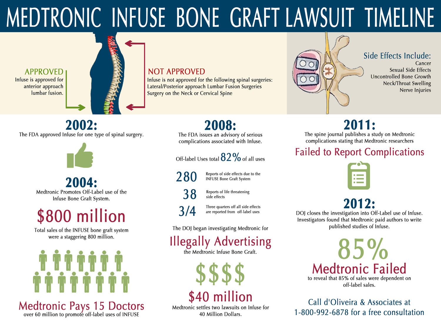 medtronic-infuse-bone-graft-infographic-side-effects-history-lawsuit Infographic