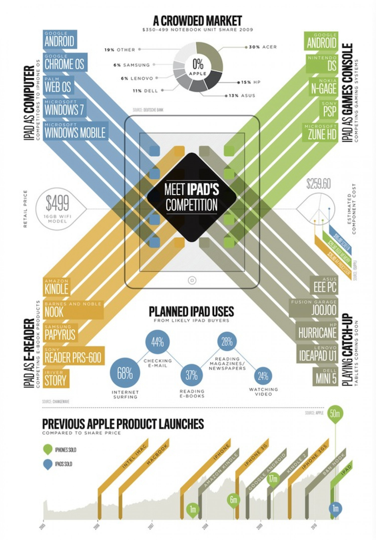 Meet iPad's Competition Infographic