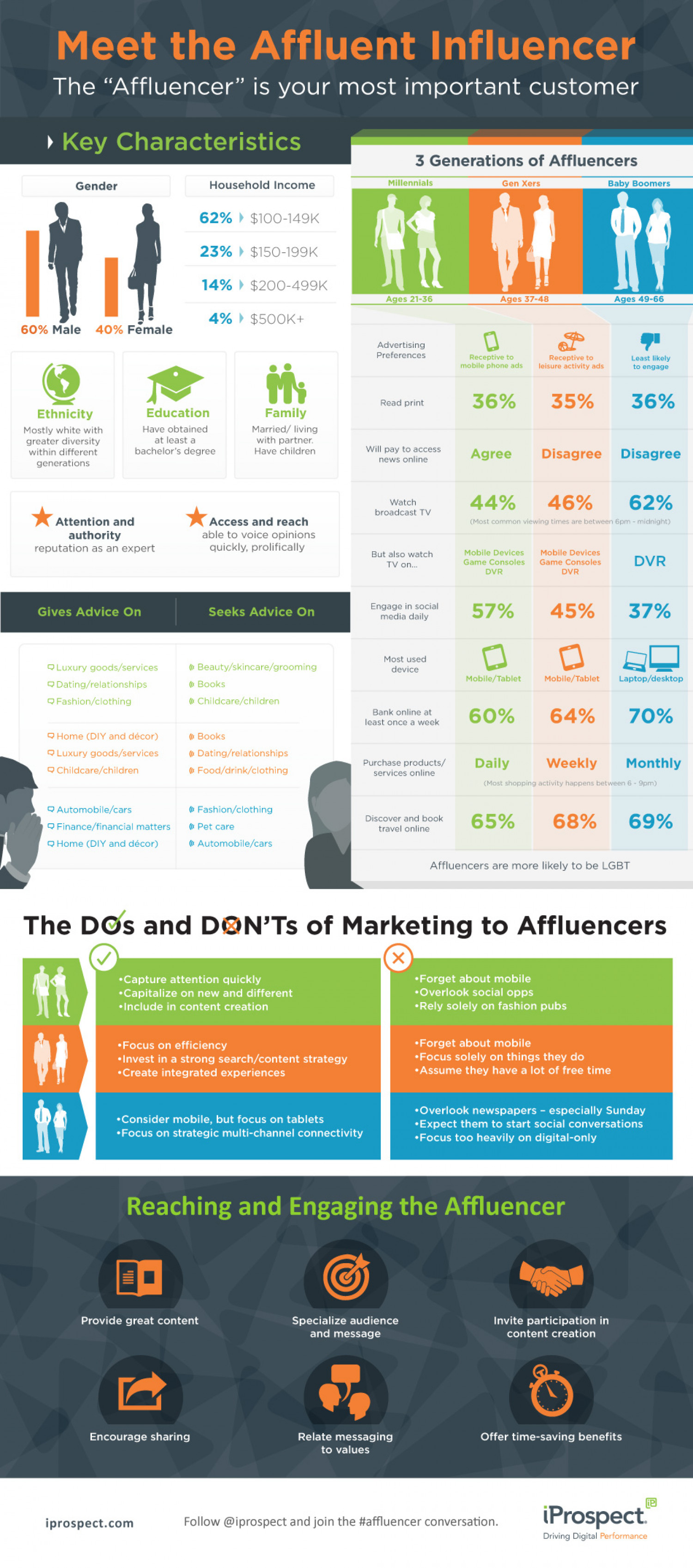 "Meet the Affluent Influencer: The ""Affluencer"" is your most important customer Infographic"