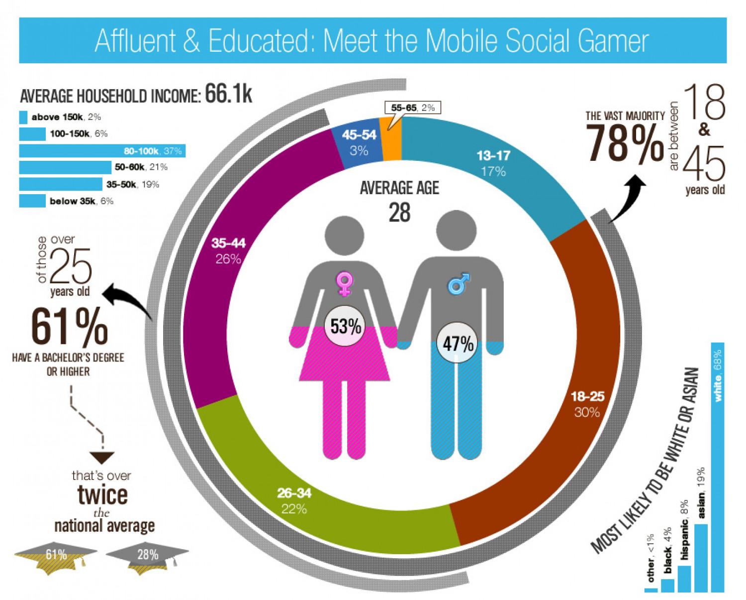 Meet the Mobile Social Gamer Infographic