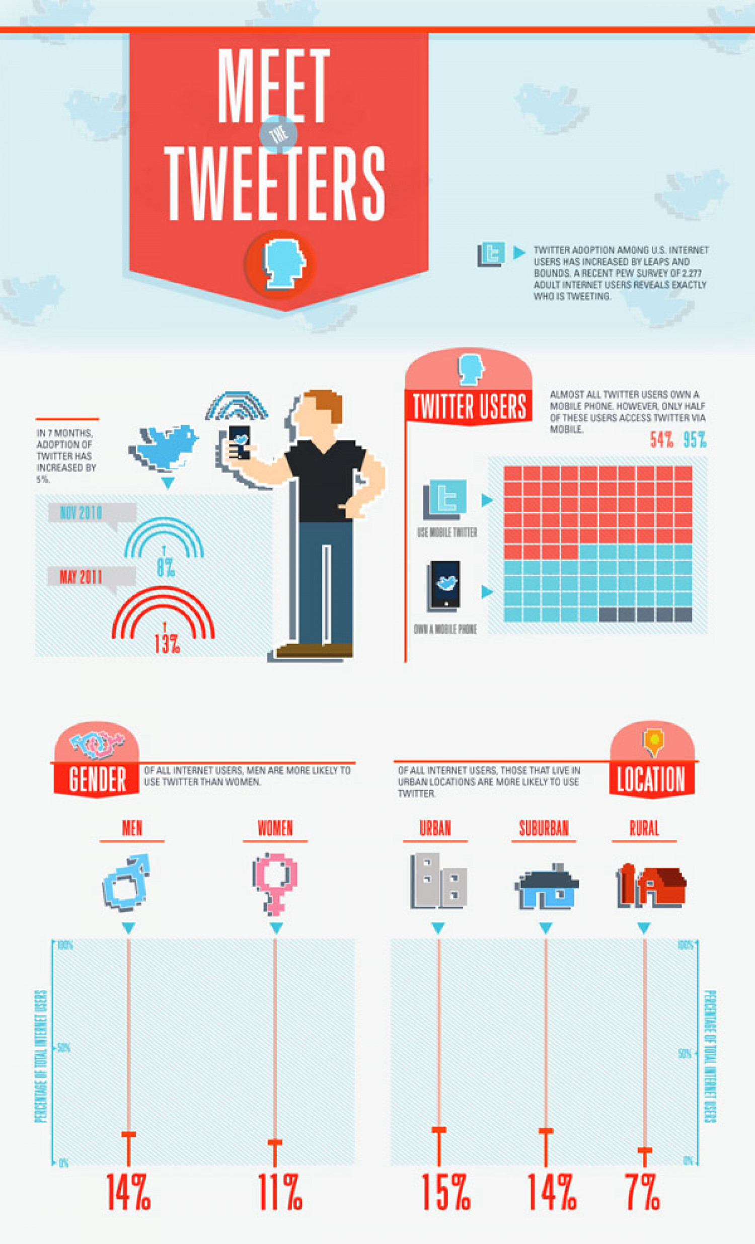 Meet the Tweeters Infographic