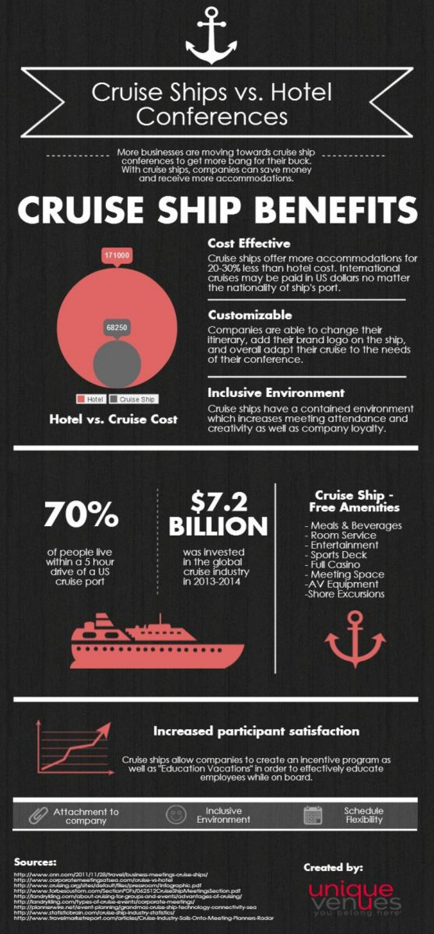 Meetings on the Water: Cruise Ships vs. Hotel Conferences Infographic