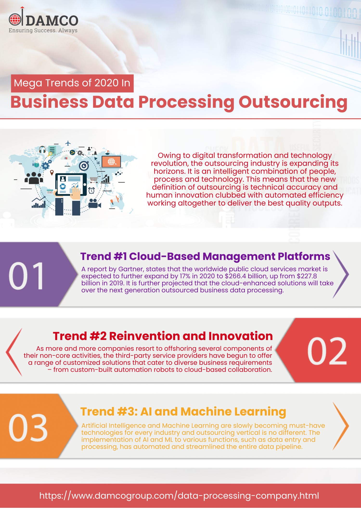 Mega Trends of 2020 in Business Data Process Outsourcing Infographic
