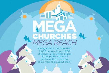 Megachurches, Mega Reach Infographic