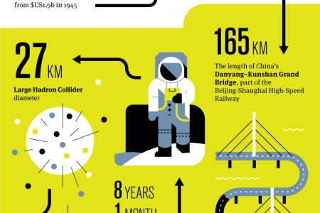 Megaprojects That Changed the World Infographic