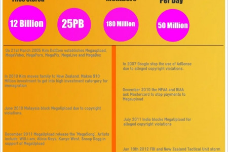 MegaUpload Timeline 2005 to 2012 Infographic