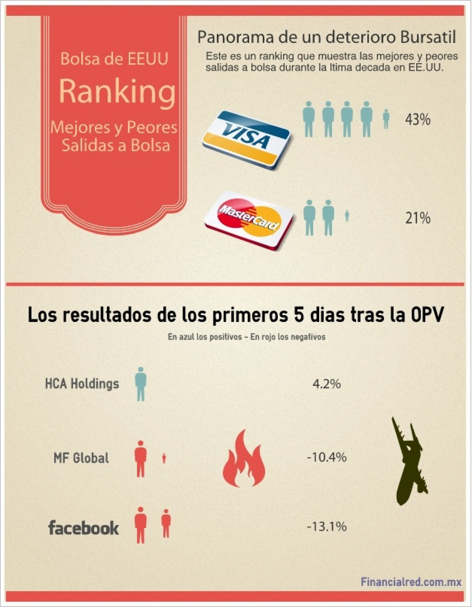 Mejores y Peores OPV Infographic