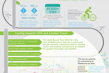 Melbourne: The Cycling City Infographic