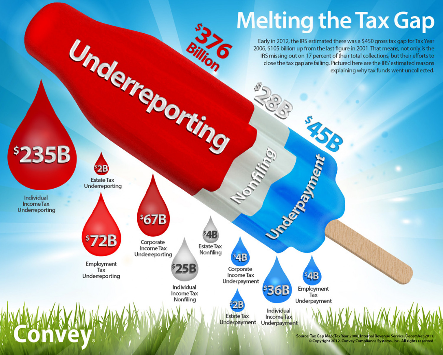 Melting the Tax Gap Infographic