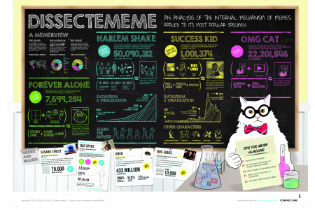 Memes - The Powershake For Brands Infographic