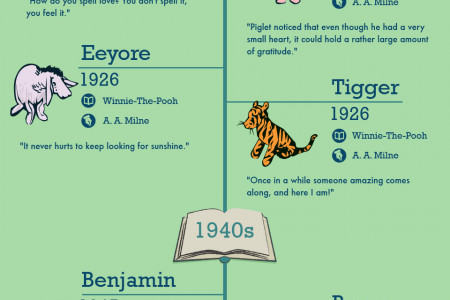 Memorable Animals From Literature Infographic