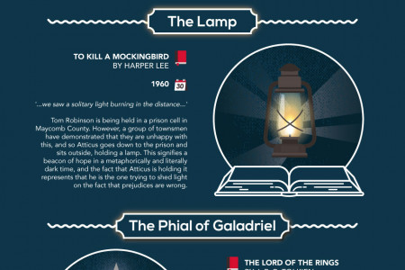 Memorable Lights From Literature  Infographic