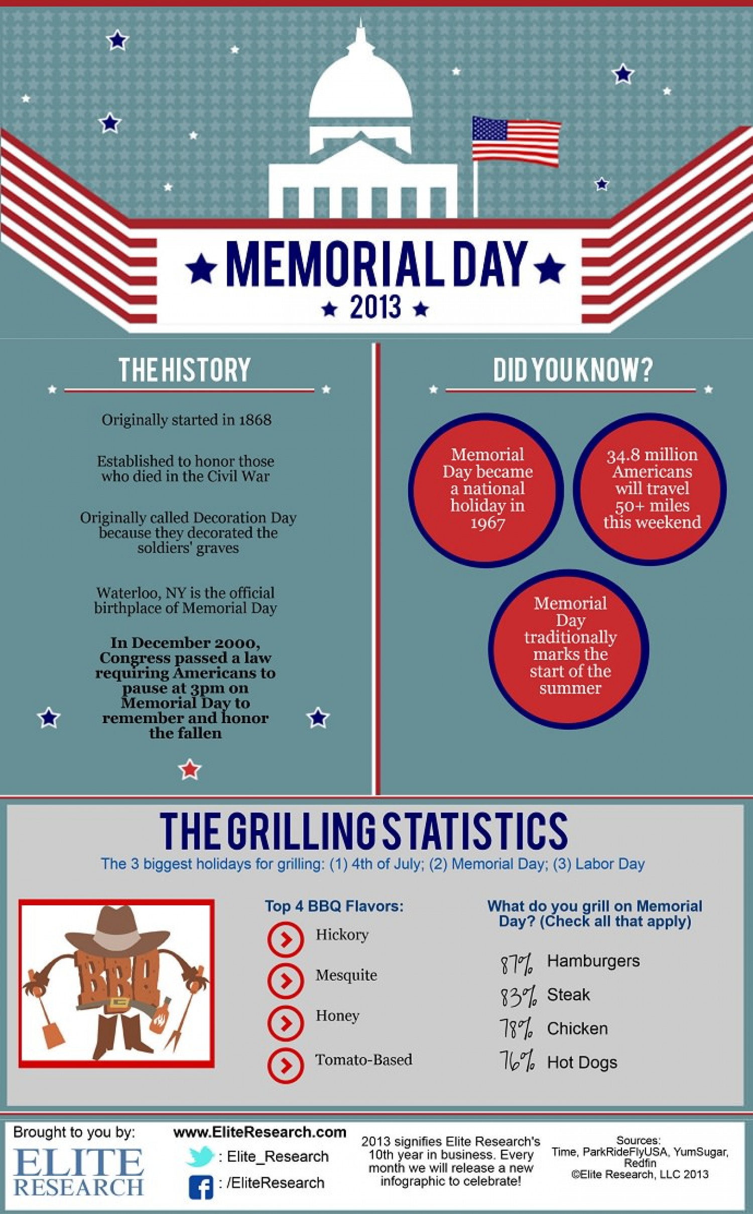 Memorial Day 2013 Infographic