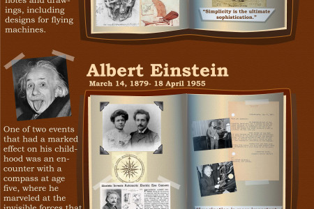 Memories from Historical Thinkers Infographic
