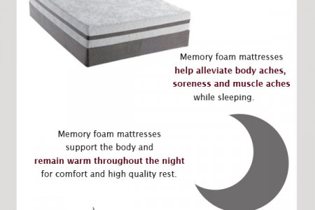 Memory Foam Mattresses Infographic