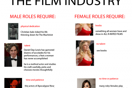 Men and Women in the Film Industry  Infographic