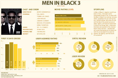 Men in Black Infographic