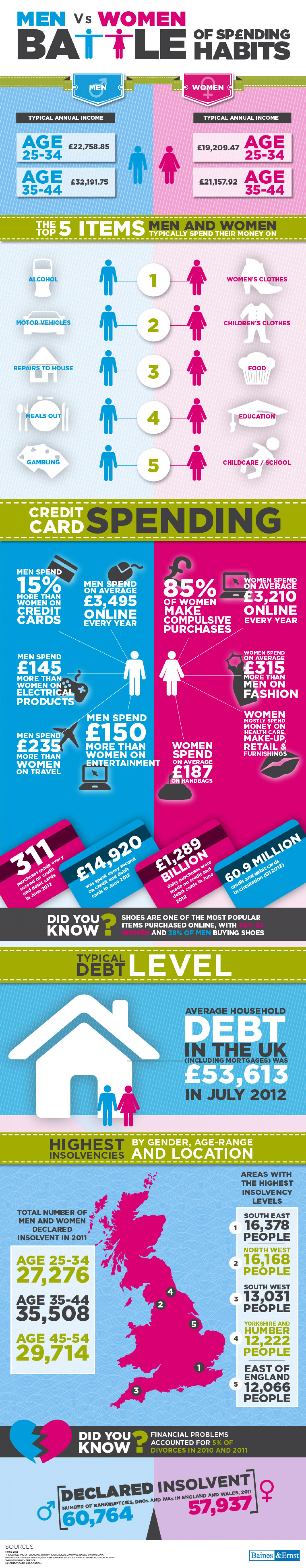 Men Vs. Women - Spending Habits Infographic