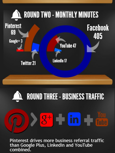 Men vs. Women – The Social Media Championship Infographic