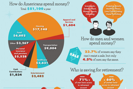 Men vs. Women: Do they Manage Money Differently Infographic