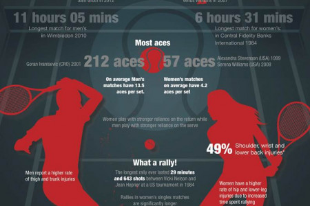 Men Vs Women Tennis Infographic