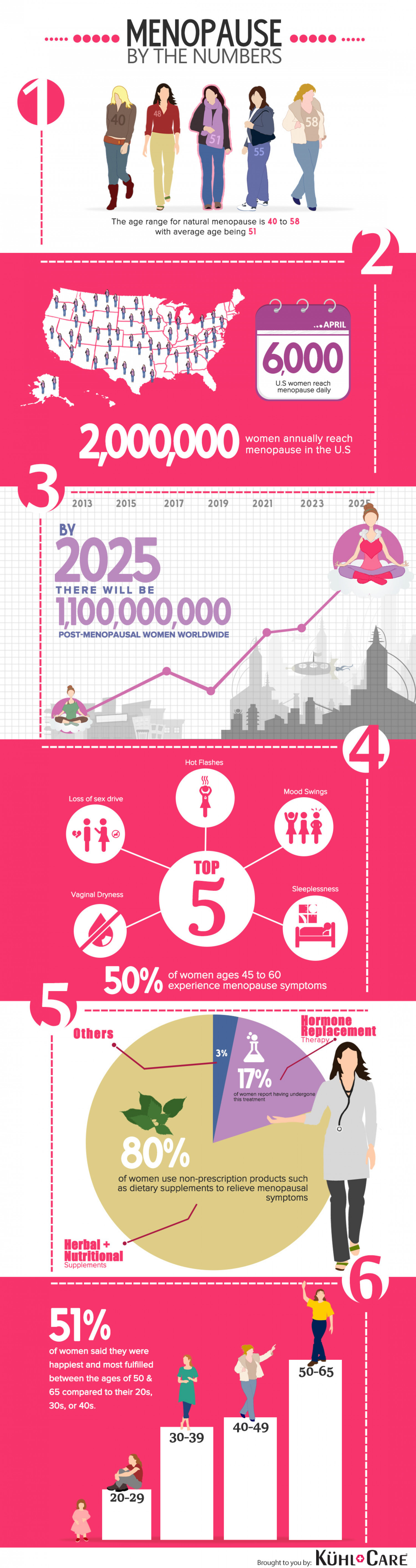Menopause By The Numbers Infographic
