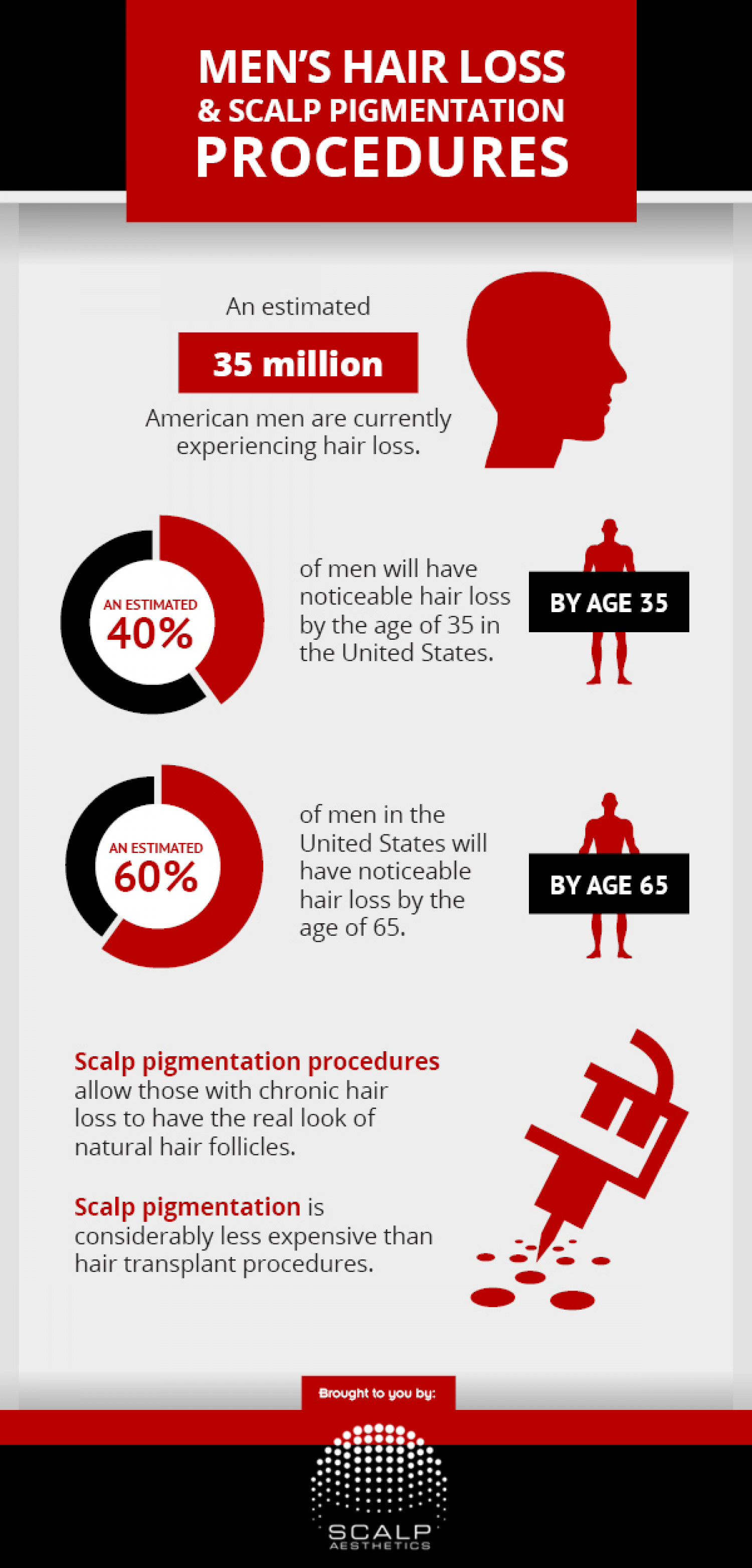 Men's Hair Loss and Scalp Pigmentation Procedures Infographic