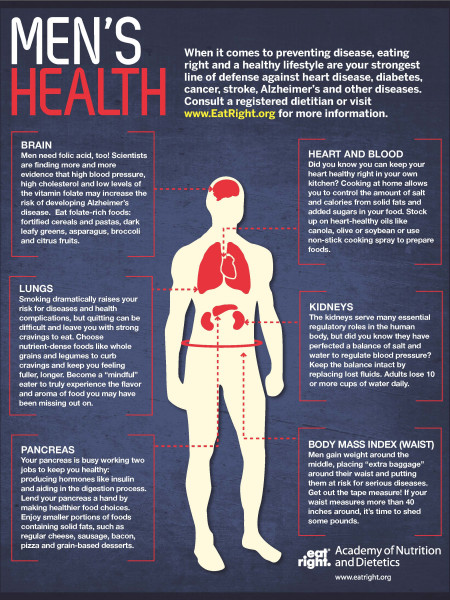 Men's Health Infographic