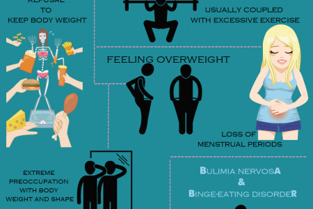 Mental Health: Facts About Eating Disorders Infographic