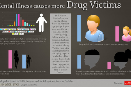 Mental Illness Causes More Drug Victims Infographic