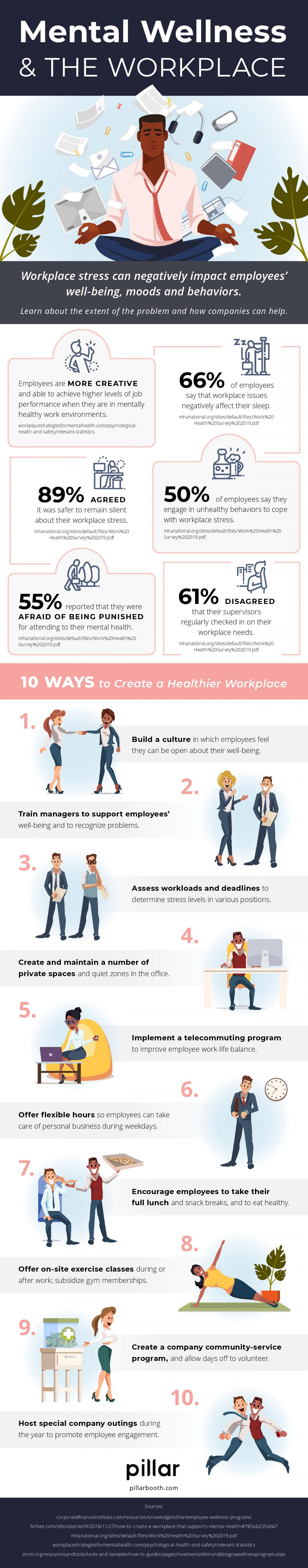 Mental Wellness and The Workplace Infographic