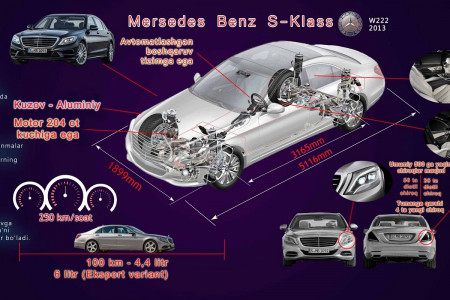 Mercedes Benz S-Class W222  Infographic