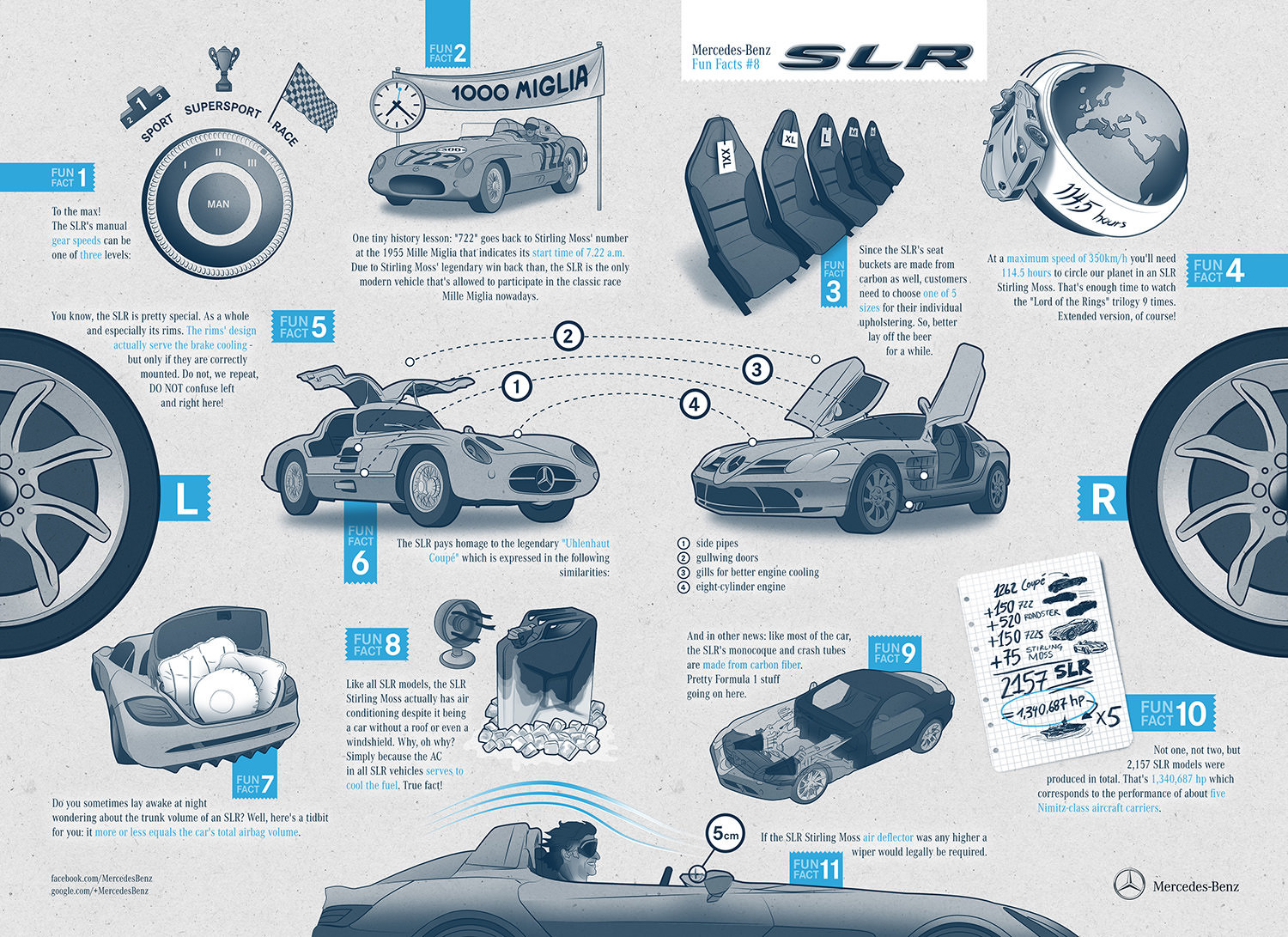 Mercedes-Benz SLR Fun Facts! Infographic