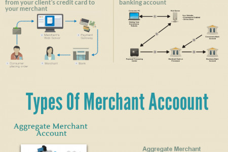 Merchant Account vs. Payment Gateway Infographic