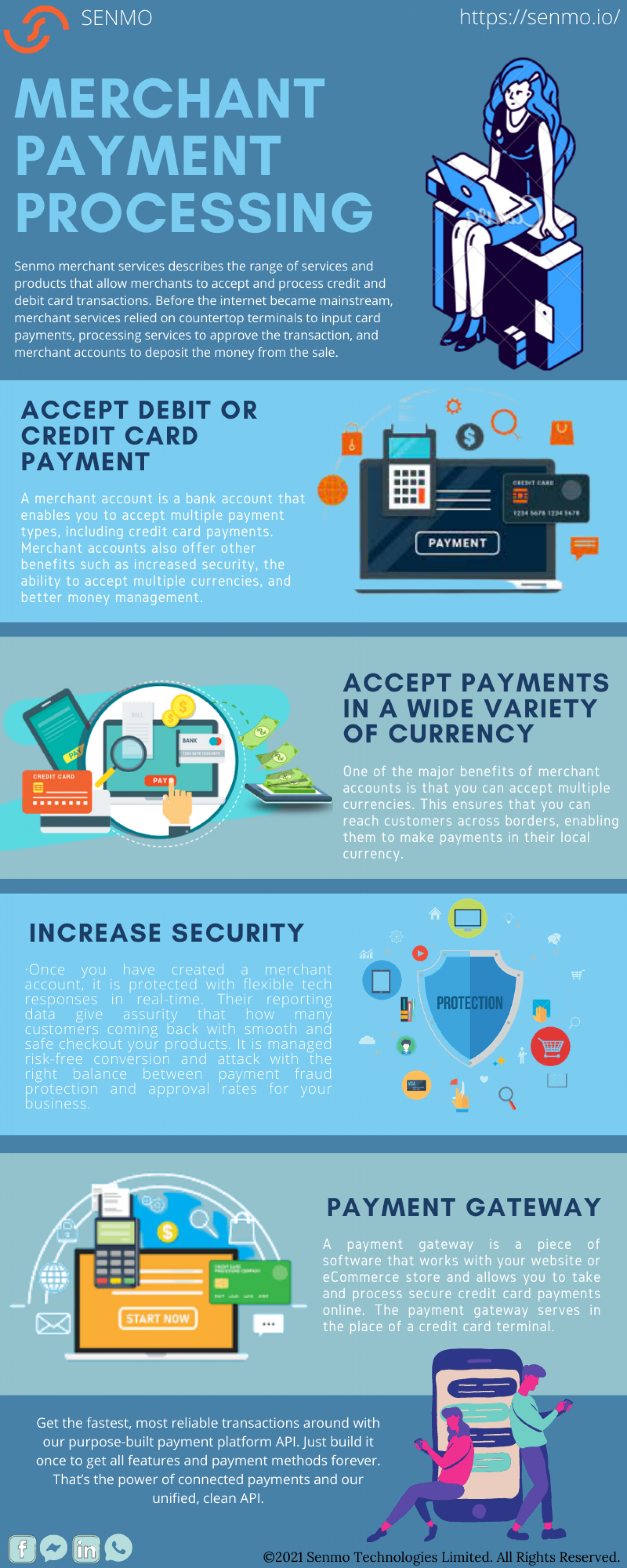 Merchant Payment processing Infographic