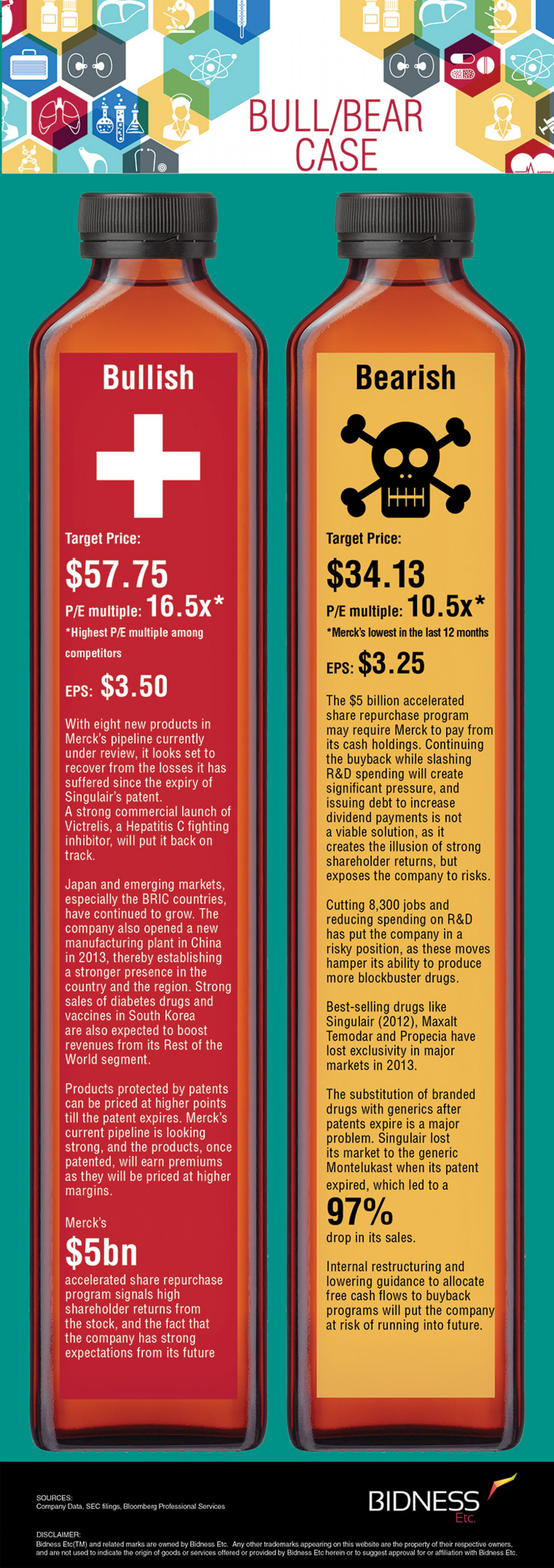 Merck (MRK) Bull Bear Case Infographic