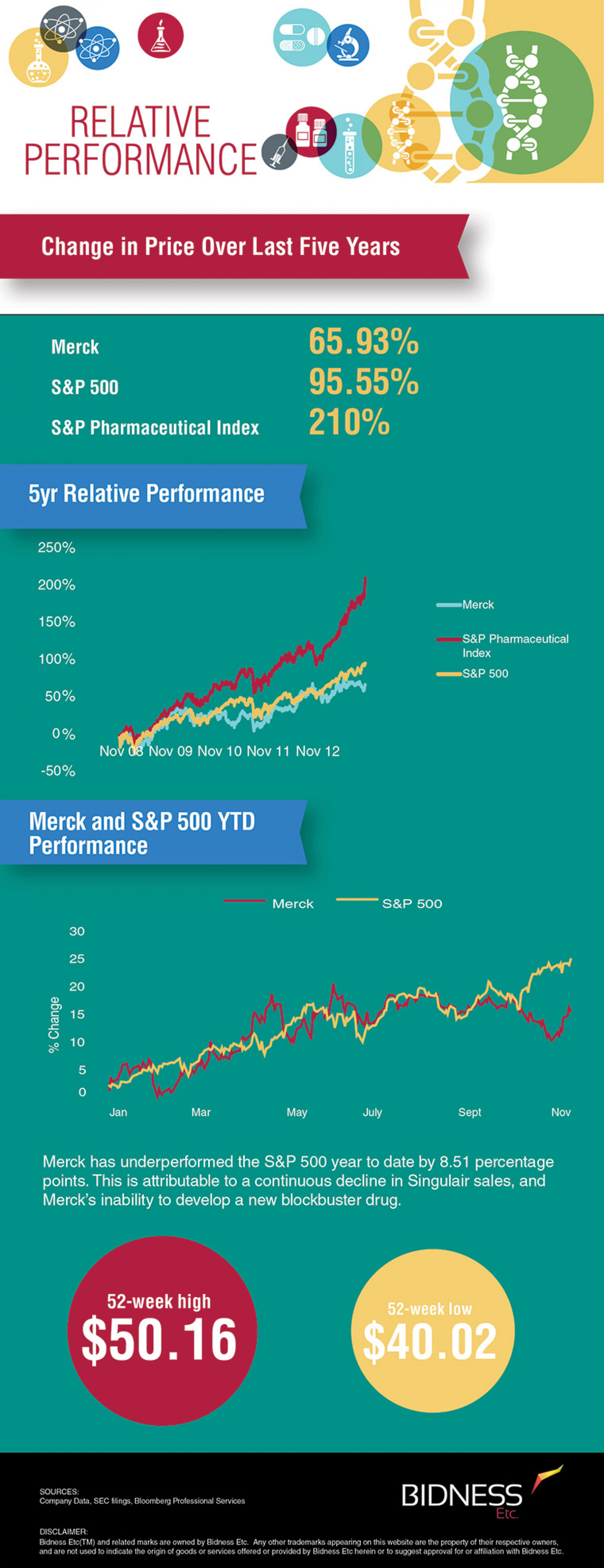 Merck (MRK) Relative Performance Infographic