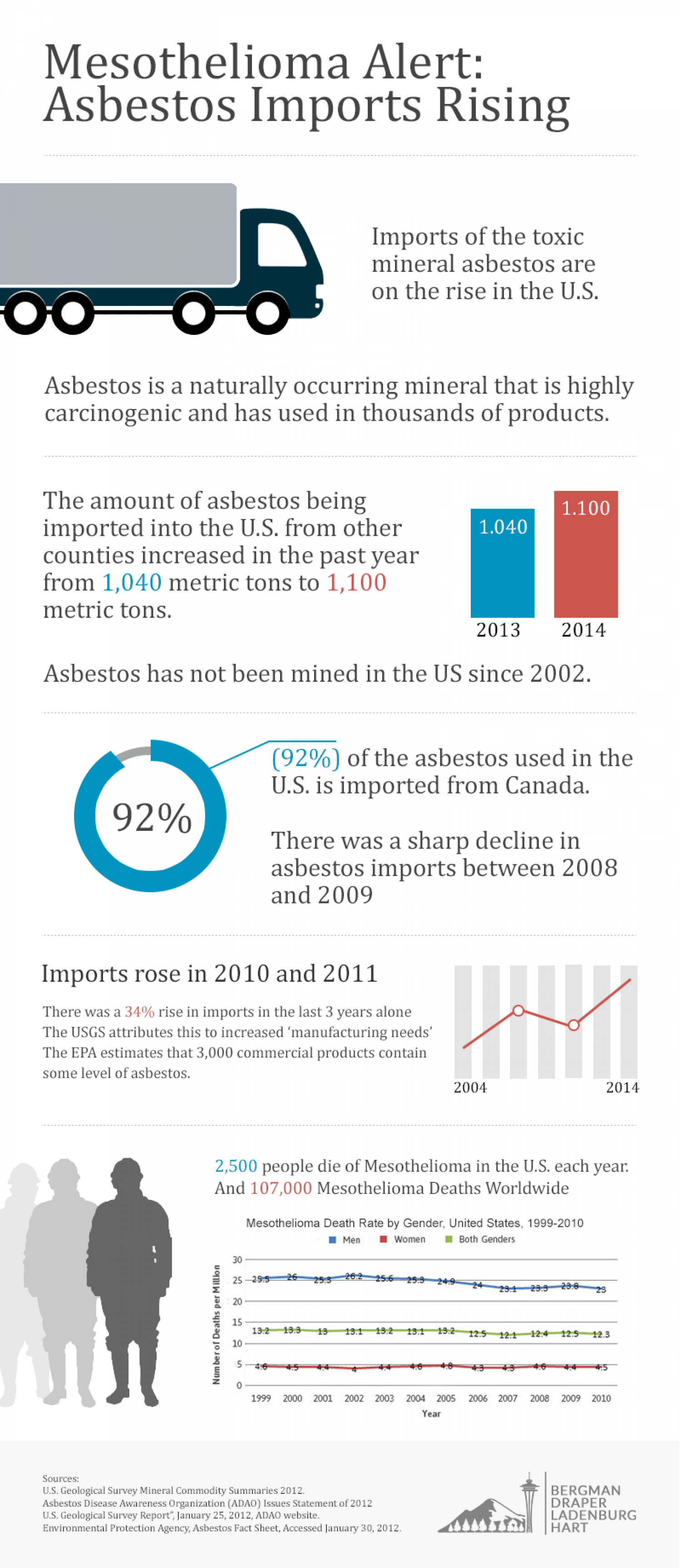 Mesothelioma Alert : Asbestos Imports Rising Infographic