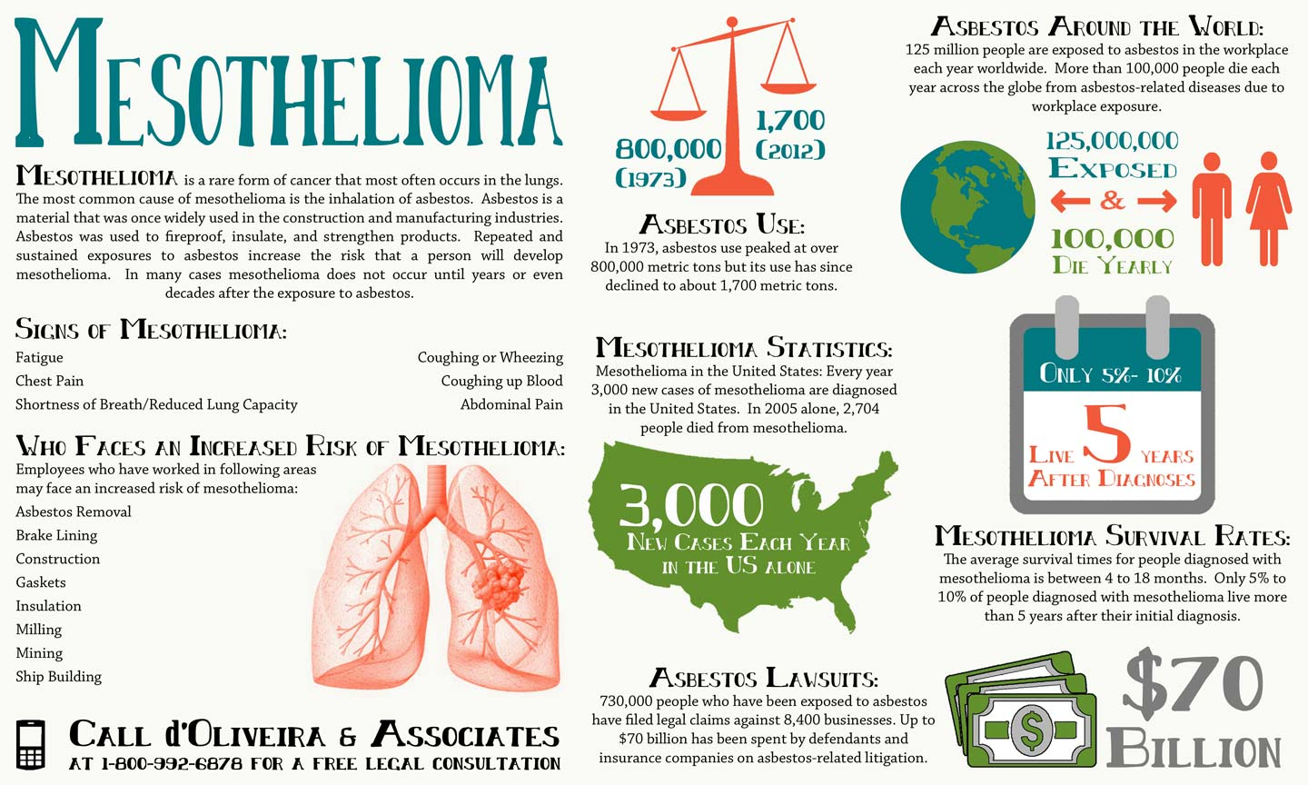 Mesothelioma survival rate info