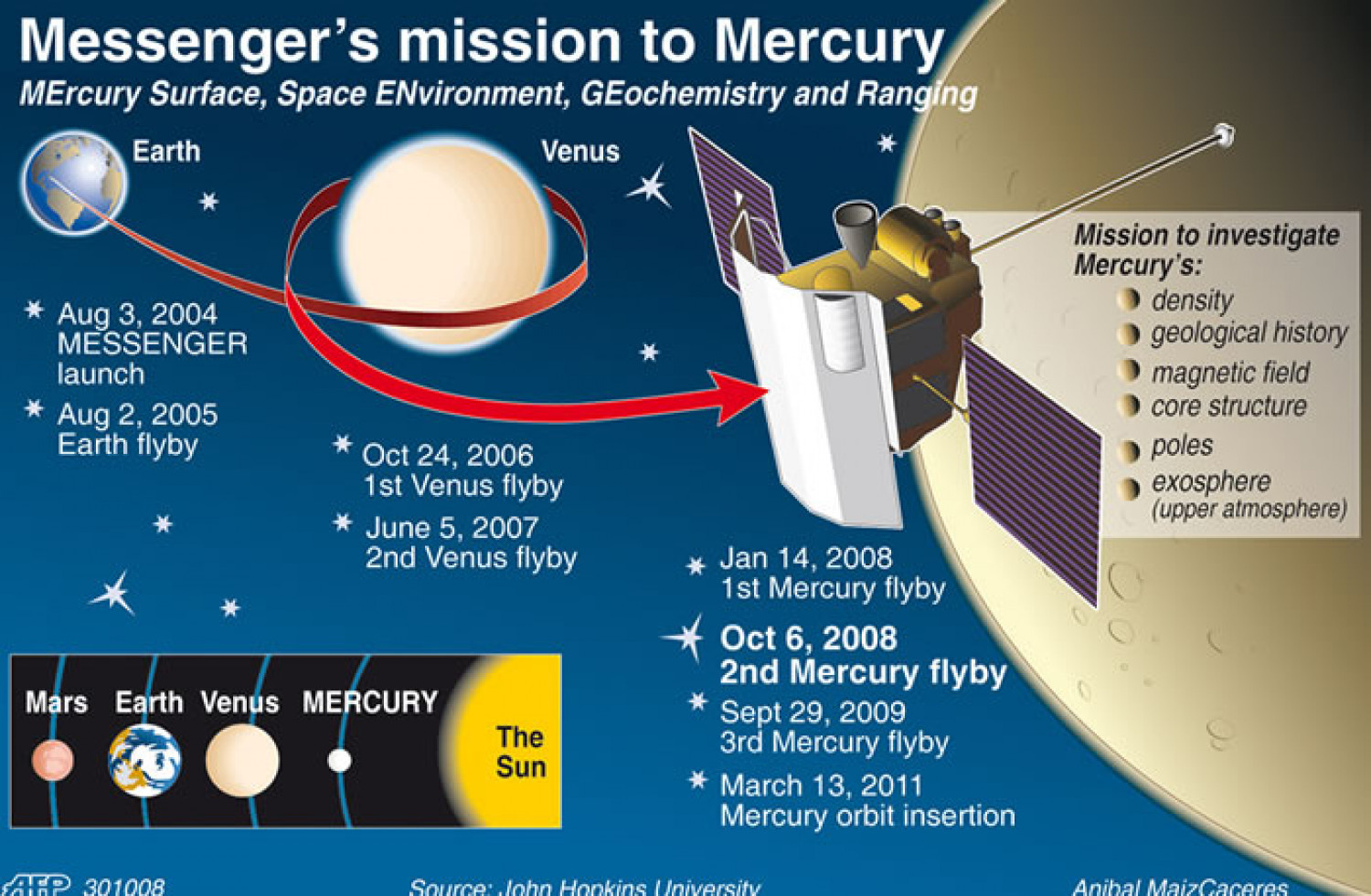 Messenger's mission to Mercury Infographic