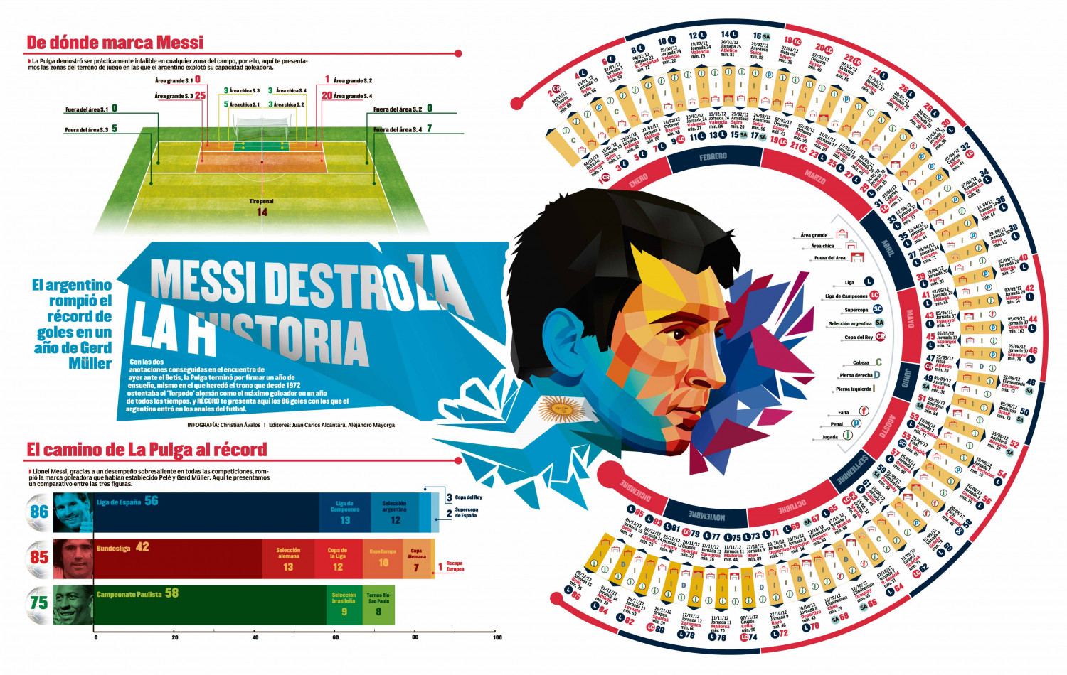 MESSI RECORD Infographic