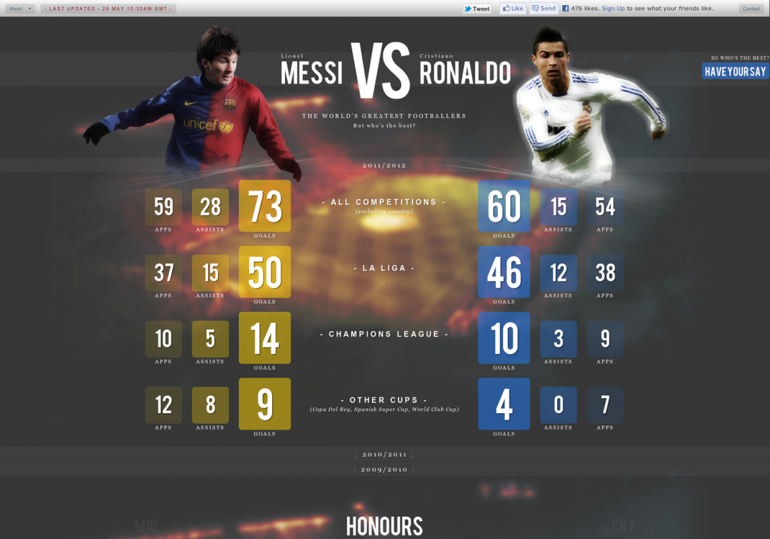 Messi Vs Ronaldo InfographicMessi Vs Ronaldo